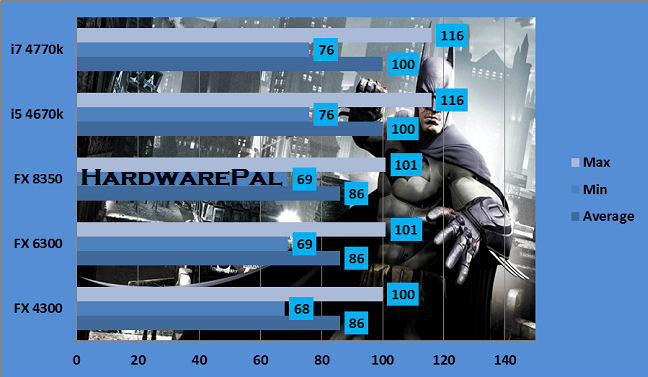 Batman Arkham Origins AMD HD 7970 1920x1080p FXAA High