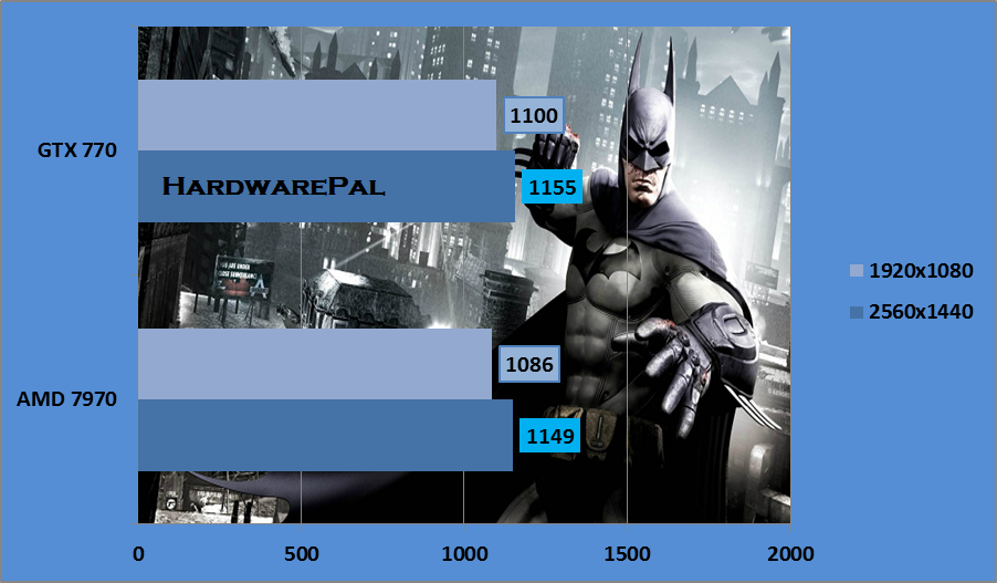 Batman Arkham Origins Video Memory Usage