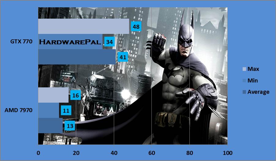 Batman Arkham origins 2560x1440, MSAA x8, GTX770 vx AMD 7970