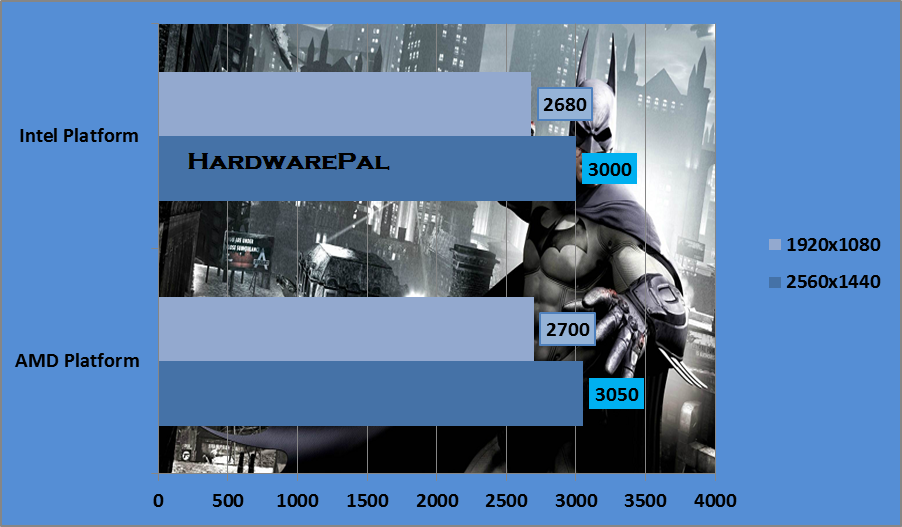 Batman Arkham origins System memory Usage