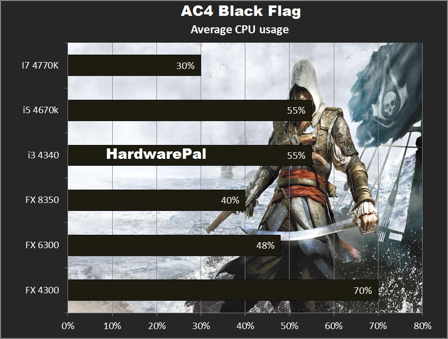 AC IV Average Cpu Usage