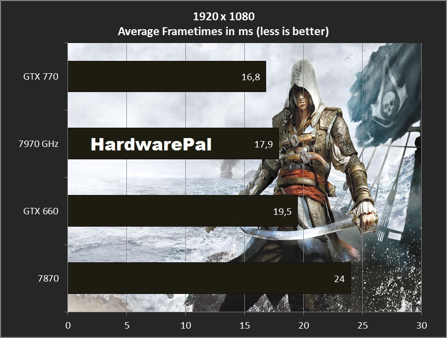 AC4 average frametimes 1920x1080