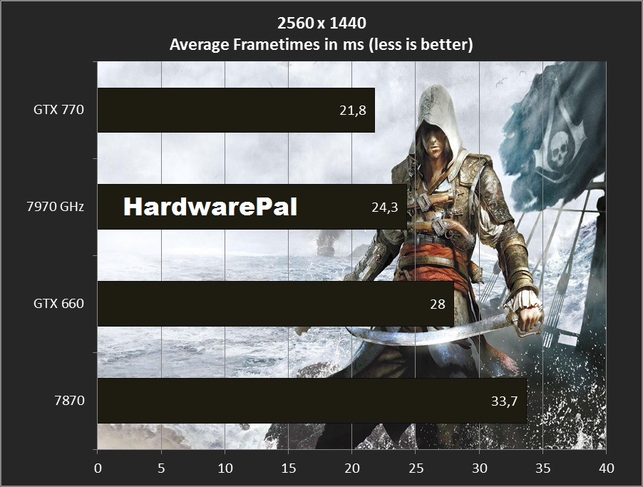 AC4 black flag average frametimes 2560x1440