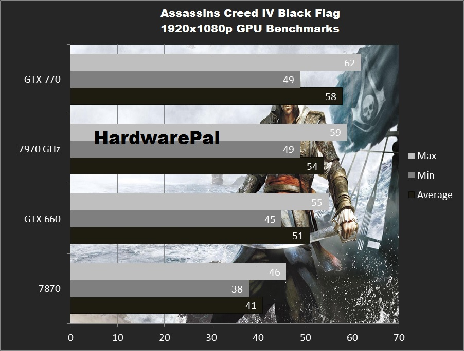 Assassins Creed 4 Benchmarks 1920x1080