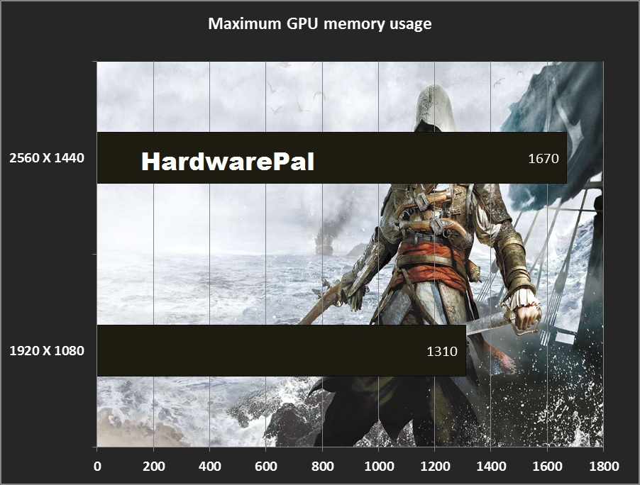 Assassins Creed 4 maximum gpu memory usage
