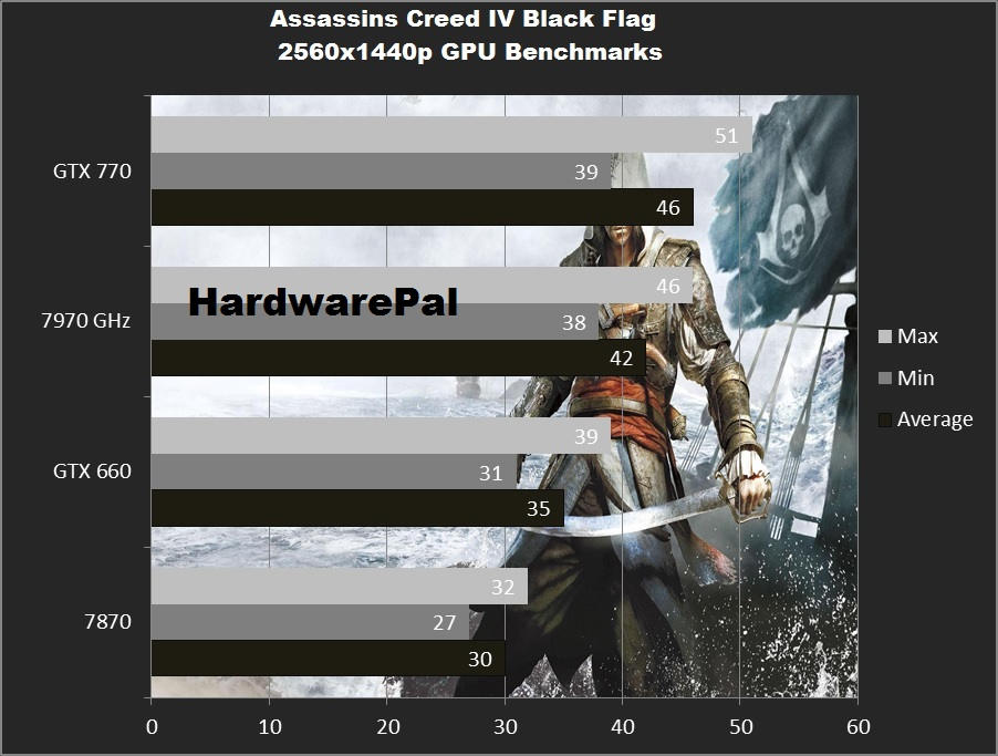 Assassins Creed IV Black Flag 2560x1440 GPU BENCHMARKS