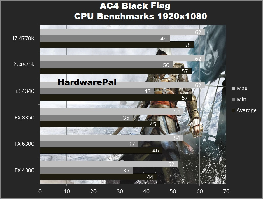 Assassins Creed IV cpu benchmarks