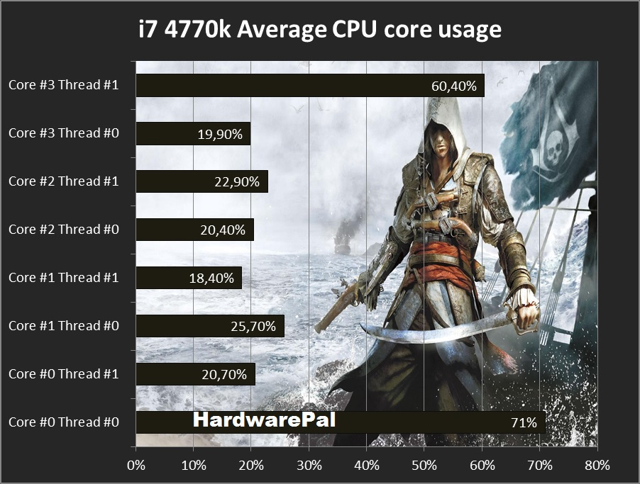 Average Cpu core usage Assassins Creed Black Flag