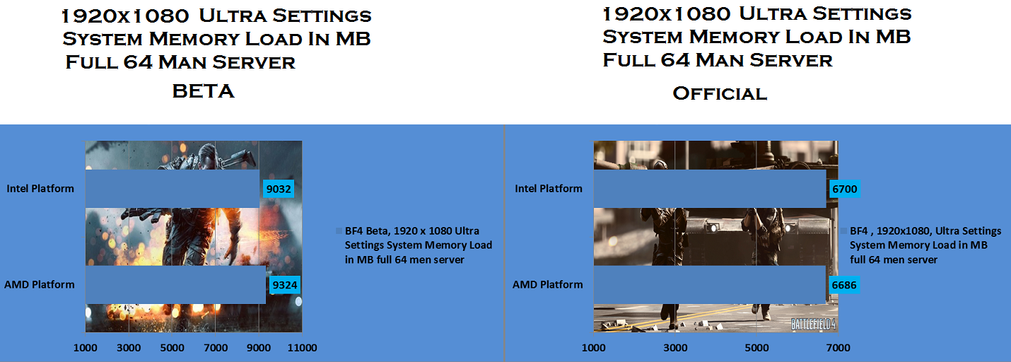 BF4 , 1920 x 1080 Ultra Settings System Memory Load in MB full 64 men server