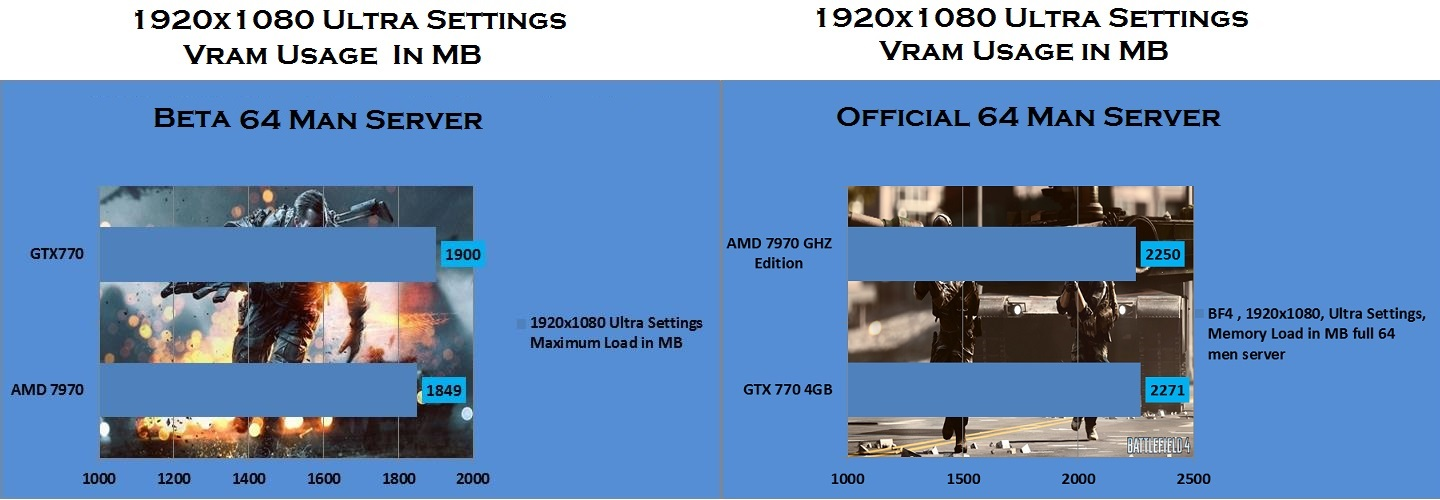 BF4  1920x1080 ultra settings gpu ram usage