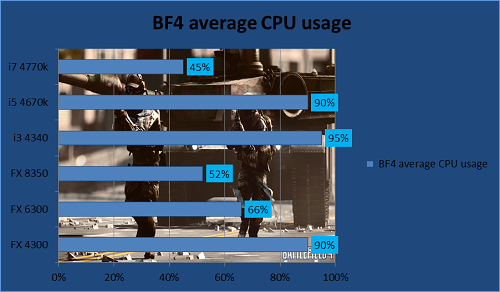 BF4 Average CPU usage chart