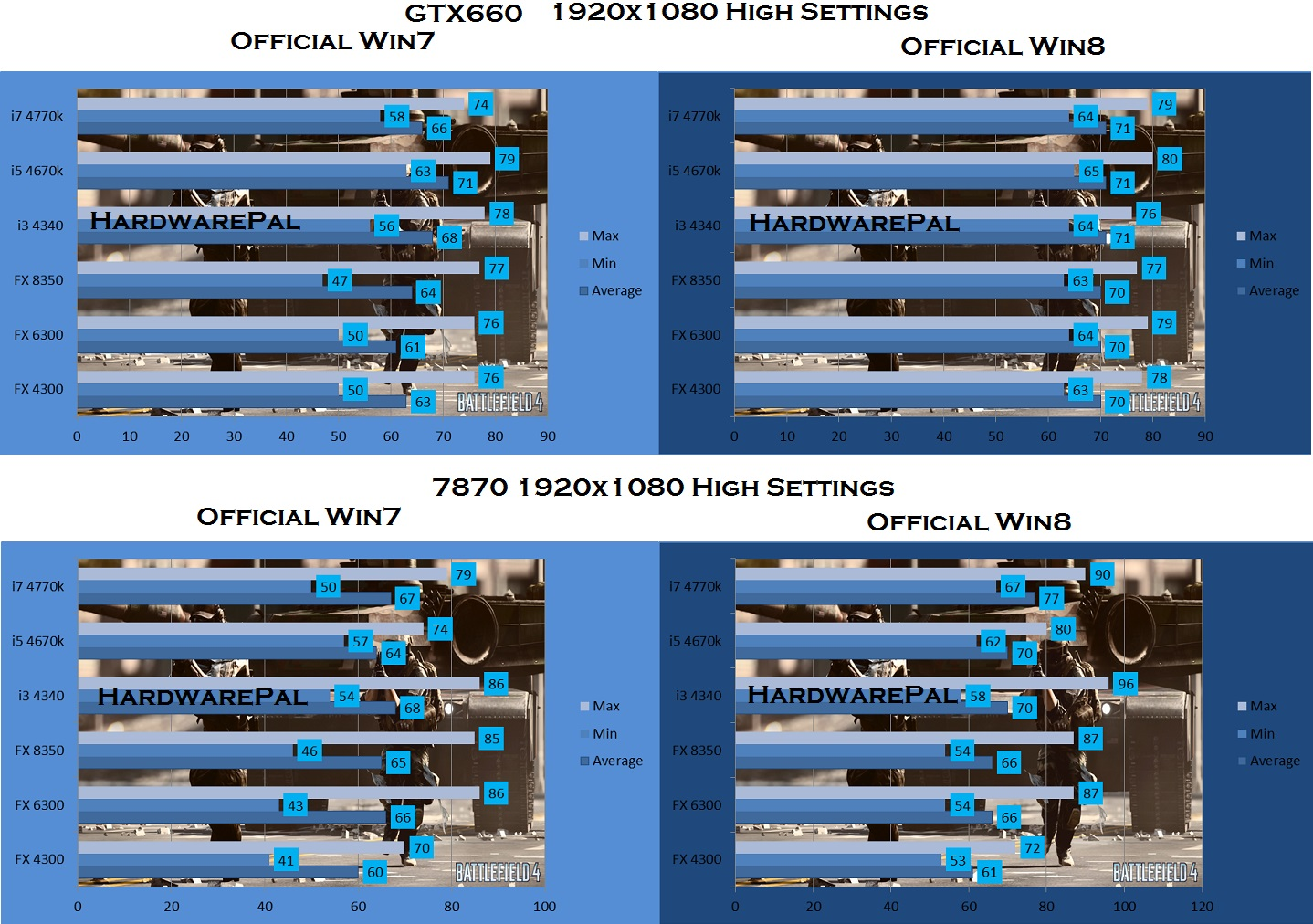 Battlefield 4 1920 x 1080, High Settings, GTX 660 vs 7870