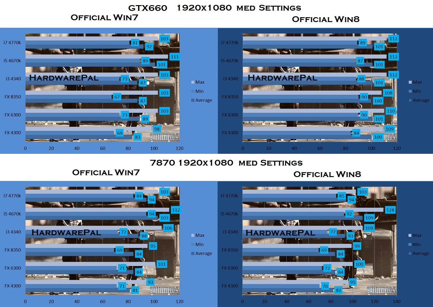 Battlefield 4  1920 x 1080, Medium Settings, GTX 660 vs 7870