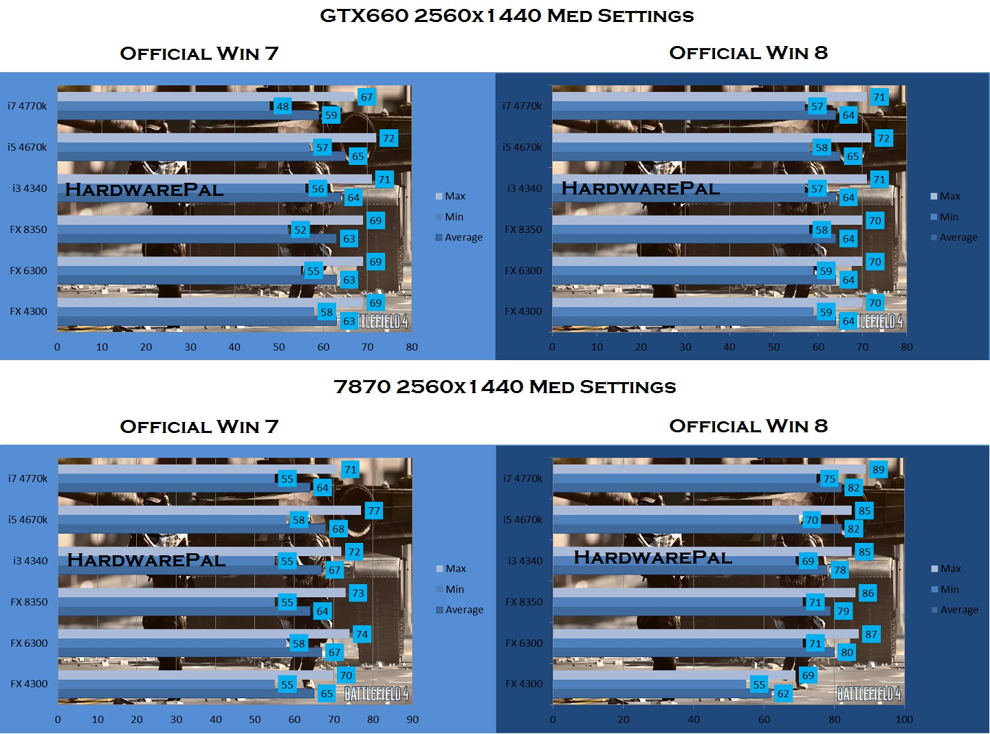 Battlefield 4 2560 x 1440, Medium Settings, GTX 660 vs 7870