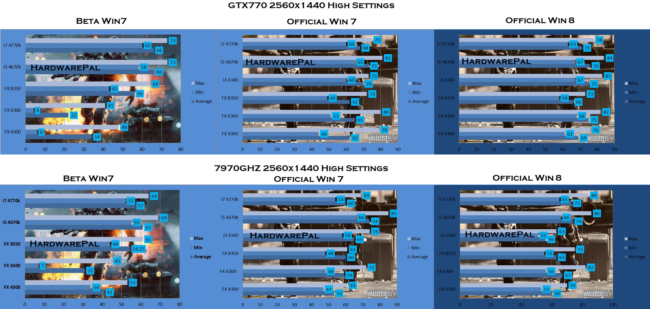 Battlefield 4 Benchmark, 2560 x 1440, High Settings, NVidia 770 GTX 4GB vs 7970