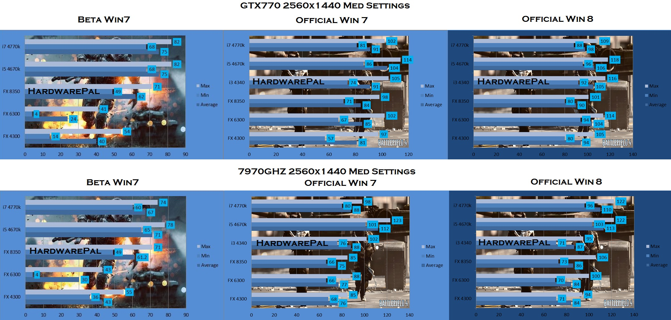 Battlefield 4 Benchmark, 2560 x 1440, Medium Settings, NVidia 770 GTX 4GB vs 7970Ghz
