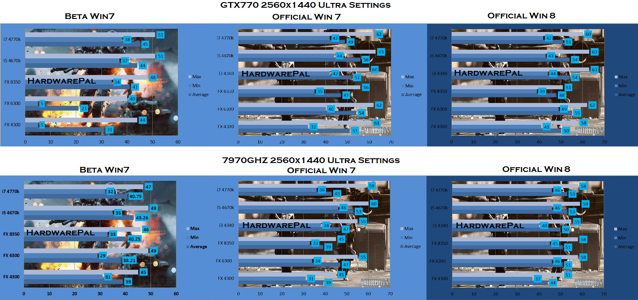 Battlefield 4 benchmark 2560 x 1440, Ultra Settings, NVidia 770 GTX 4GB vs 7970GHZ