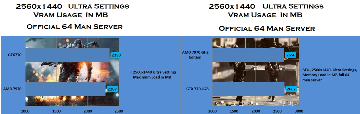 Bf4 2560x1440 Ultra settings GPU ram usage