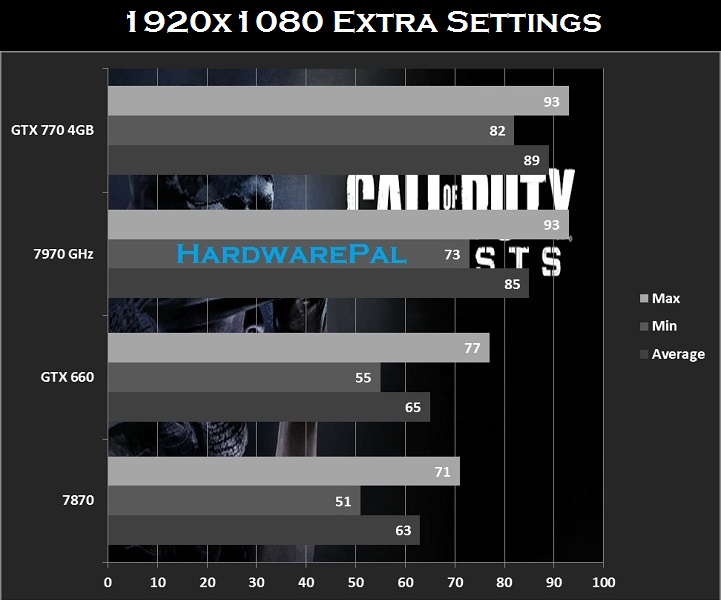 COD Ghosts 1920x1080 Benchmarks for GTX770 , 7970ghz , gtx660 and hd7870
