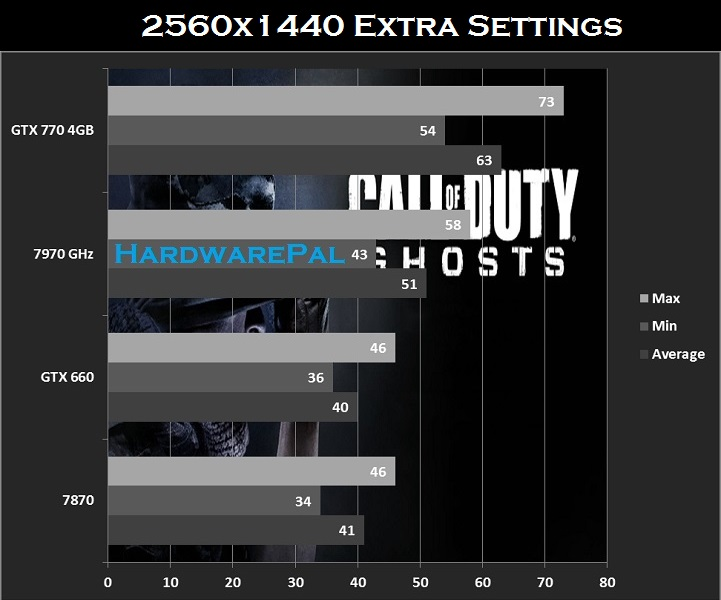 COD Ghosts 2560x1440 Benchmarks for GTX770 , 7970ghz , gtx660 and hd7870