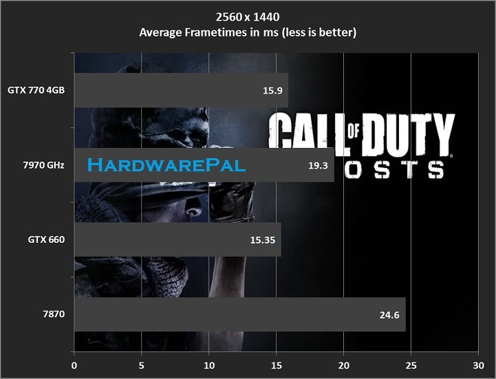 COD Ghosts 2560x1440 Frametimes
