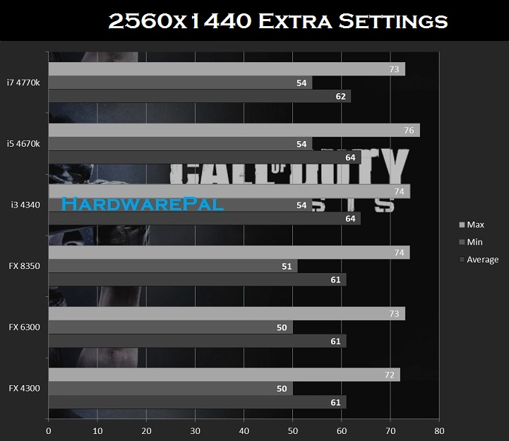 COD Ghosts Cpu Benchmark  2560x1440