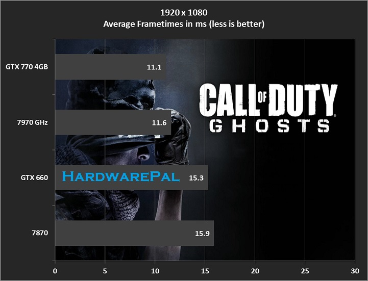 COD Ghosts Frametimes 1920x1080