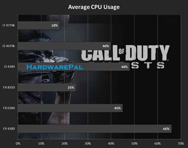 Call of Duty Ghosts Average Cpu Usage