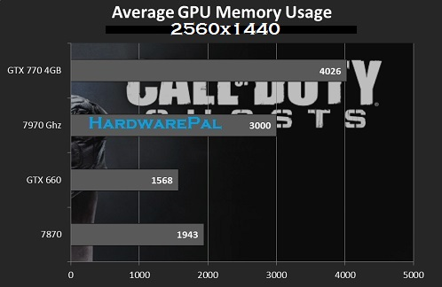 Call of Duty Ghosts Average Gpu Usage 2560x1440