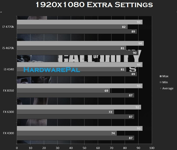 Call of Duty Ghosts Cpu Benchmark 1920x1080