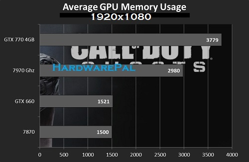 Cod Average Gpu Memory Usage 1920x1080