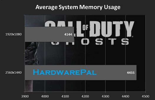 Cod Ghosts Average System Memory Usage