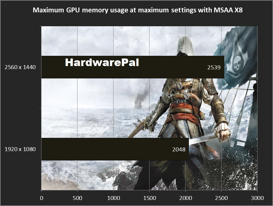 Max Gpu memory usage Assassins creed MSAAx8