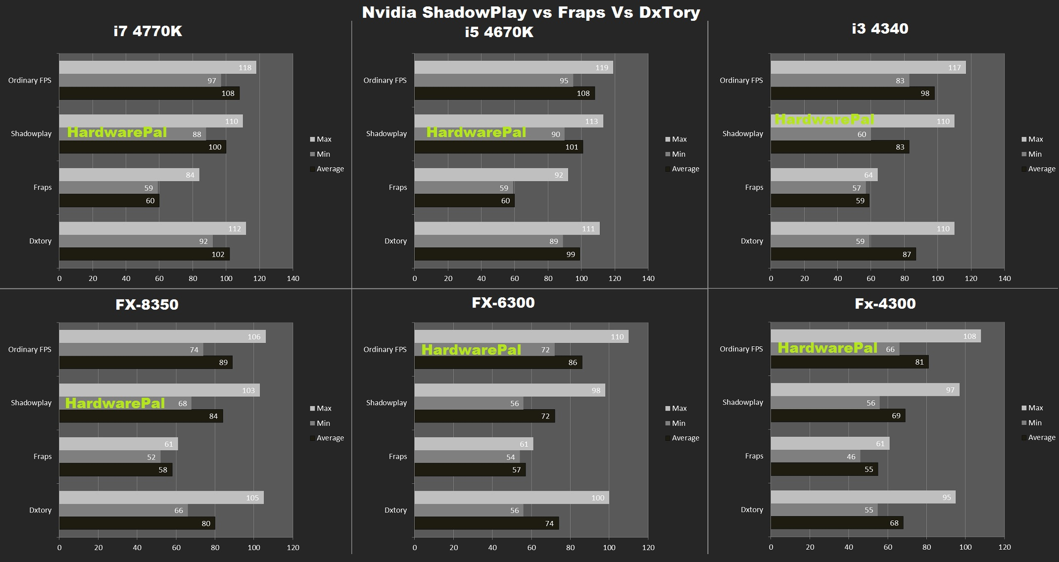 Nvidia ShadowPlay vs Fraps Vs Dxtory On Multipe Processors