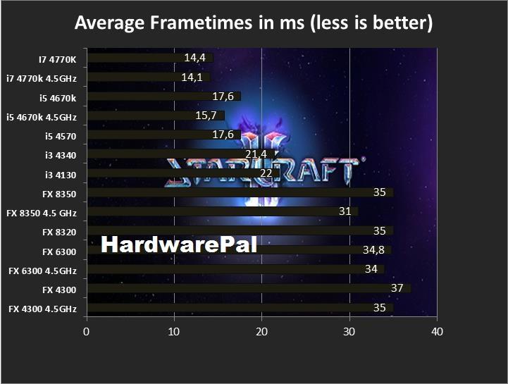 Starcraft 2 Average Frametimes