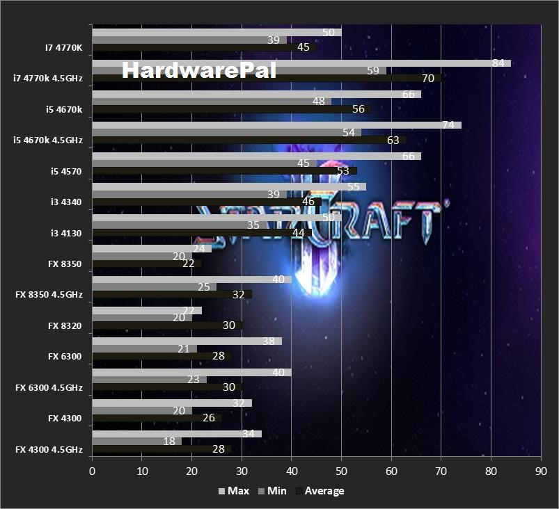 Starcraft 2 Cpu Benchmark