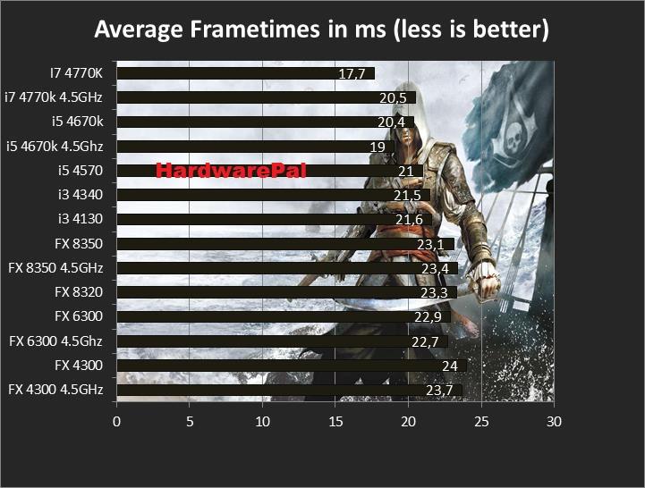 AC4 average frametimes