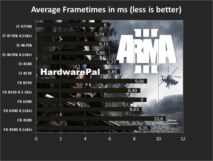 ARMA 3 Average Frametimes