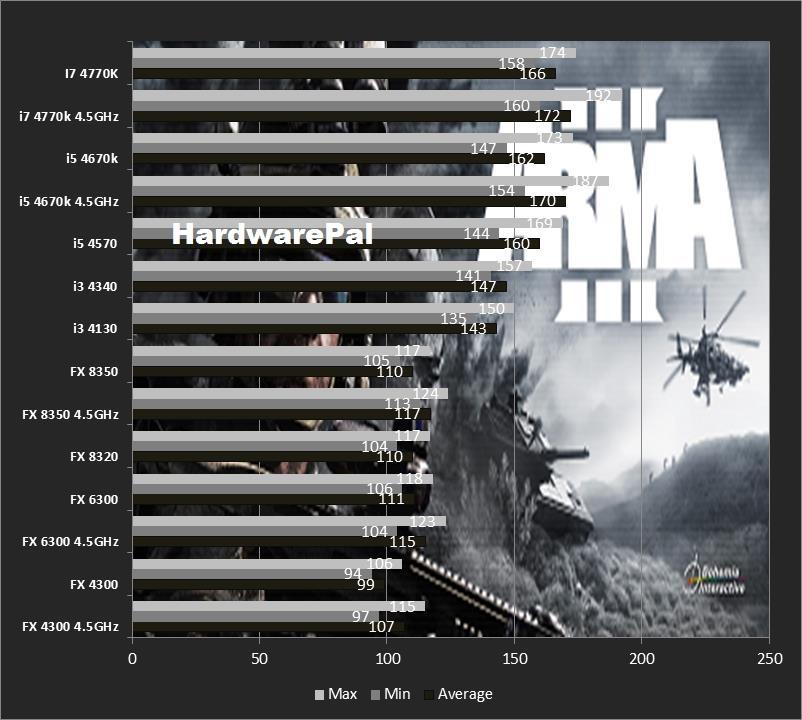 ARMA 3 CPU Benchmark