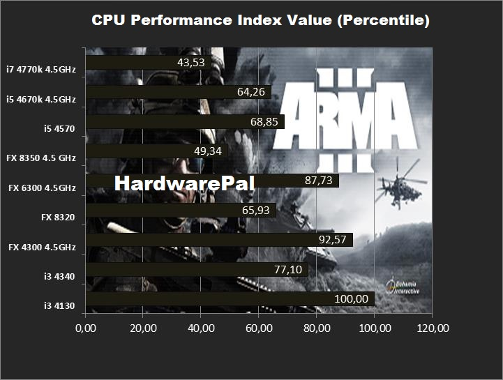 ARMA 3 CPU Performance Index Value
