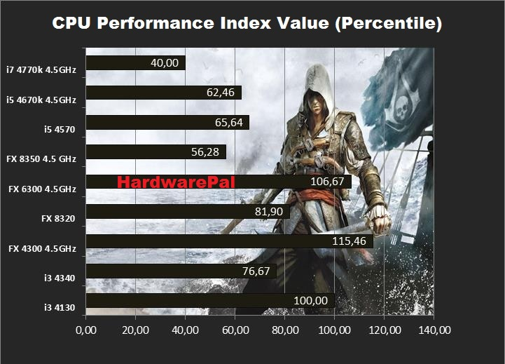 Assassins Creed Performance Value Index