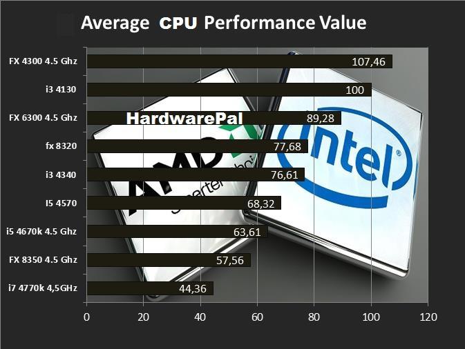 Average CPU Performance Value