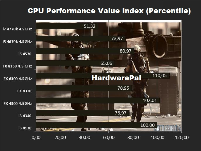 BF4 CPU Performance Value Index