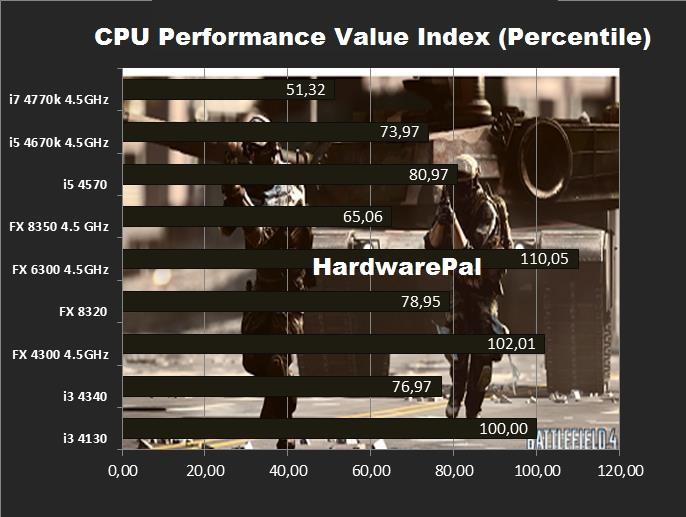 BF4 CPU Performance Value Index
