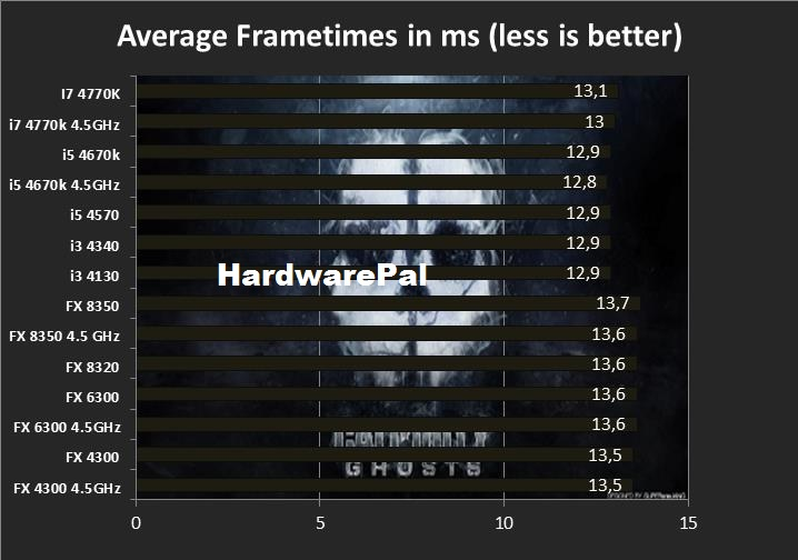 COD Ghosts average frametimes
