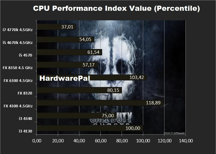 Cal of duty ghosts cpu performance index value
