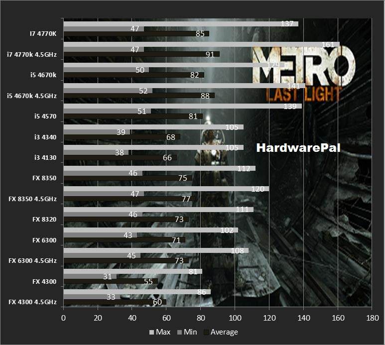 Metro Last Light Cpu Benchmark