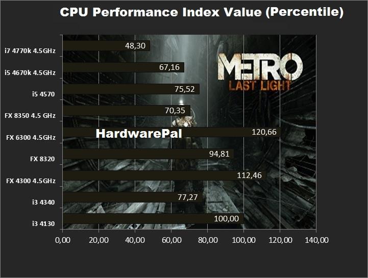 Metro Last Light Cpu Performance Index Value