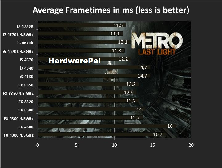 Metro Last Light Frametimes