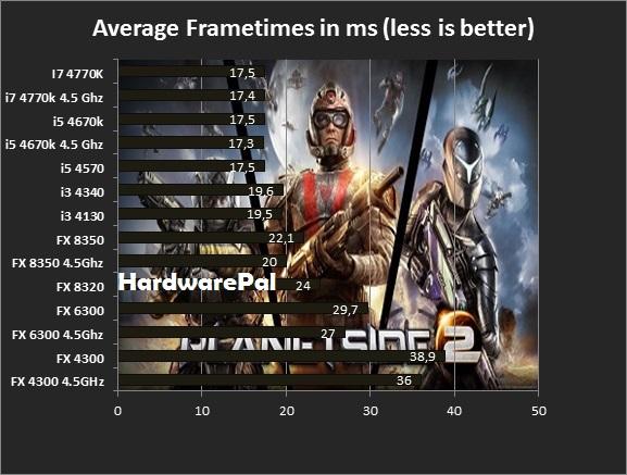 Planetside 2 average frametimes